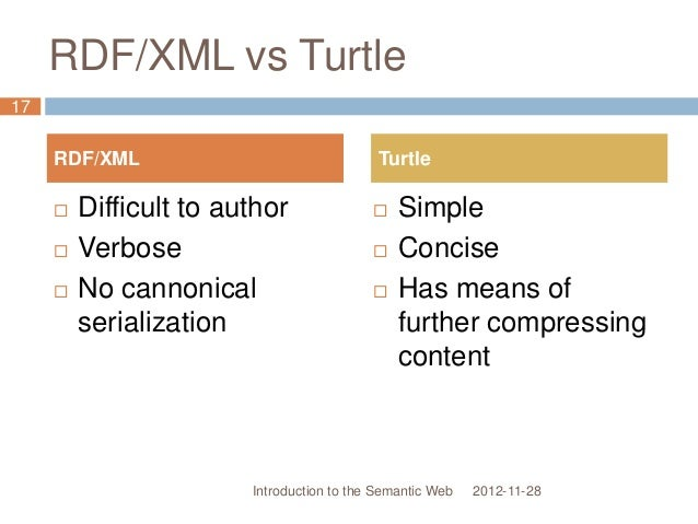 RDF/XML vs Turtle 2012-11-28  Difficult to author  Verbose  No cannonical serialization  Simple  Concise  Has means ...