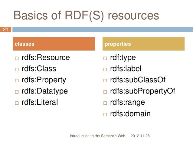 Basics of RDF(S) resources 2012-11-28  rdfs:Resource  rdfs:Class  rdfs:Property  rdfs:Datatype  rdfs:Literal  rdf:ty...