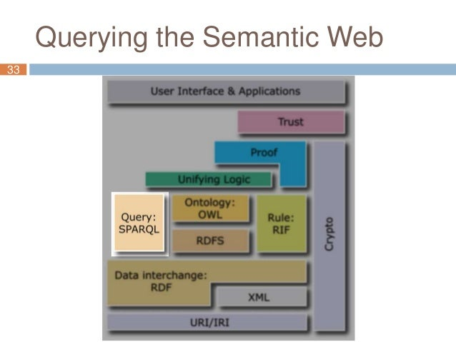 Querying the Semantic Web 33