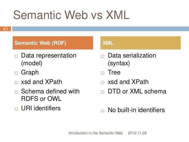 Semantic Web vs XML 2012-11-28  Data representation (model)  Graph  xsd and XPath  Schema defined with RDFS or OWL  U...