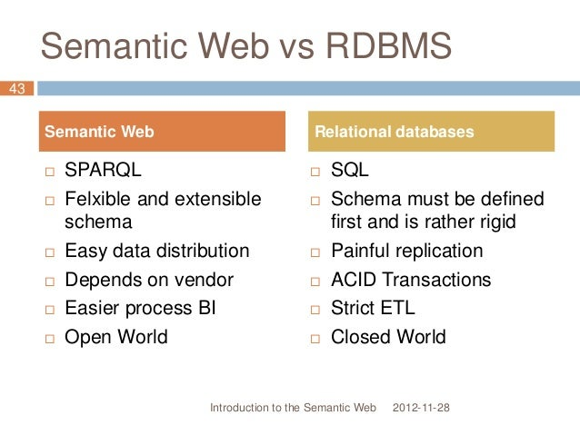 Semantic Web vs RDBMS 2012-11-28  SPARQL  Felxible and extensible schema  Easy data distribution  Depends on vendor  ...