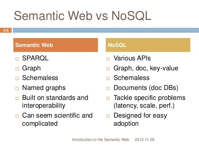 Semantic Web vs NoSQL 2012-11-28  SPARQL  Graph  Schemaless  Named graphs  Built on standards and interoperability  ...