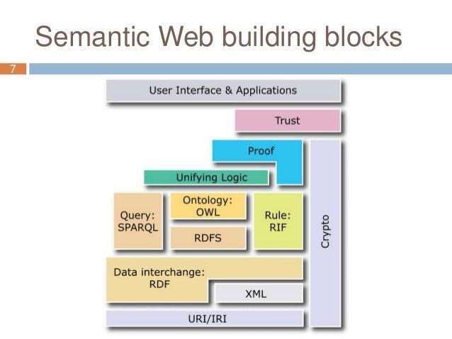 Semantic Web building blocks 7