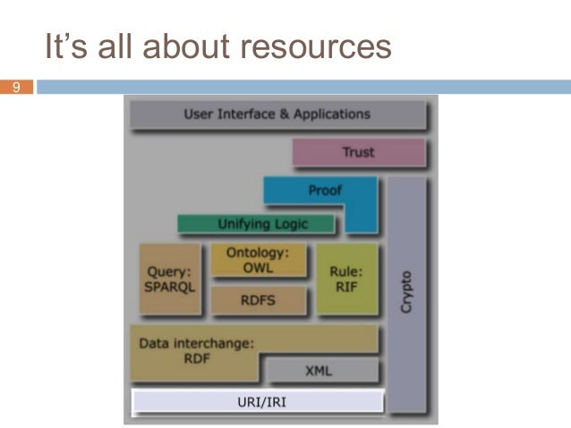 It's all about resources 9