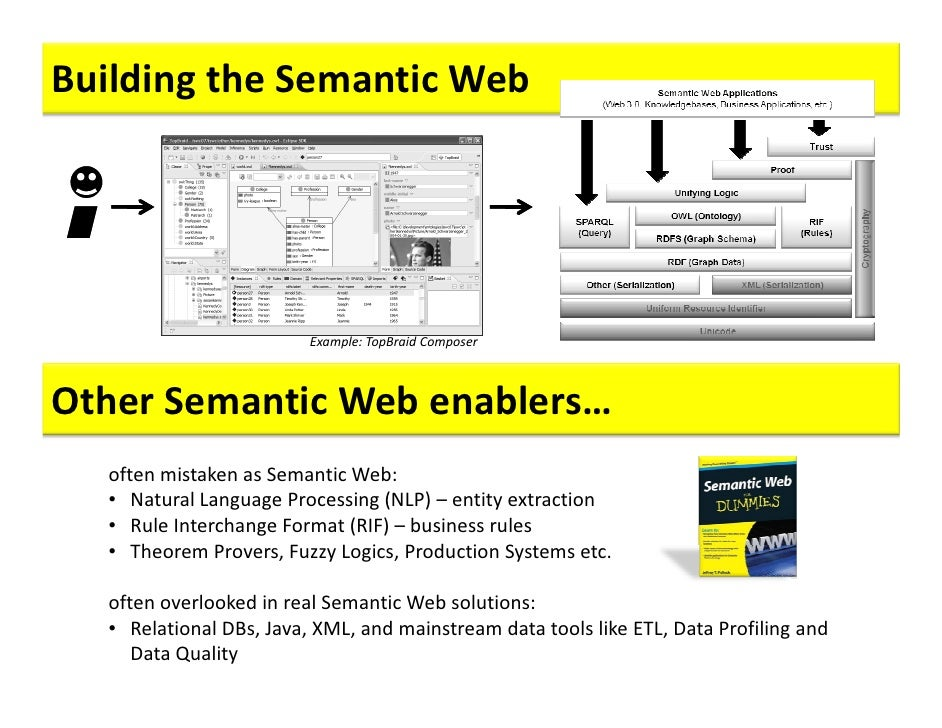 Ebook semantic and free technologies download concepts applications web