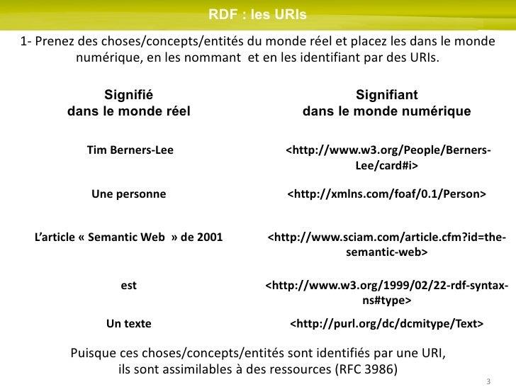 SPARQL, comment illuminer vos mashups en consommant les données du Linked Data ? Slide 3