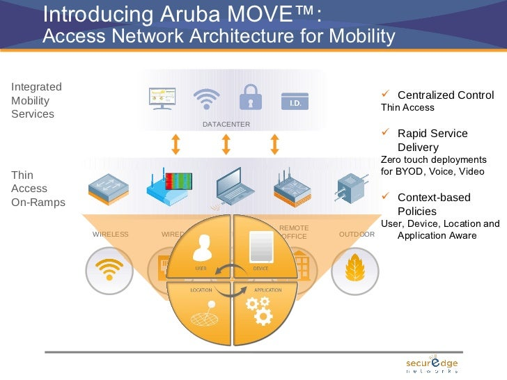 Managing student devices on the school wireless network 8 introducing aruba move access network architecture ccuart Image collections