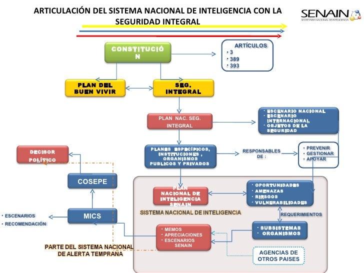 Sistema de seguridad p blica y del estado - Sistemas de seguridad ...