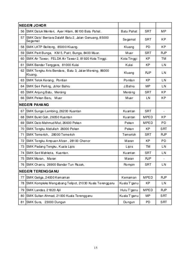 Senarai Sekolah Dan Aliran Mpv