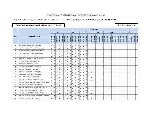 SEKOLAH KEBANGSAAN TUNKU MAHMOOD (1)SENARAI SEMAK DSP (DOKUMEN STANDARD PRESTASI) BAHASA MALAYSIA 2012     GURU KELAS: PN ...