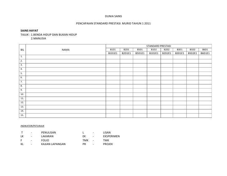 DUNIA SAINS <br />PENCAPAIAN STANDARD PRESTASI  MURID TAHUN 1 2011<br />SAINS HAYAT<br />TAJUK : 1.BENDA HIDUP DAN BUKAN H...