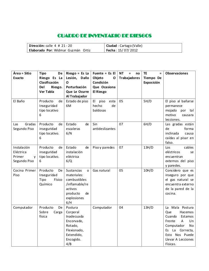 CUADRO DE INVENTARIO DE RIESGOS          Dirección: calle 4 # 21 - 20                    Ciudad : Cartago (Valle)         ...