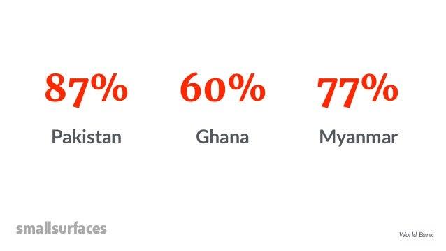 smallsurfaces 87% Pakistan 60% Ghana 77% Myanmar World Bank