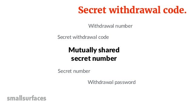 Secret withdrawal code. smallsurfaces Mutually shared secret number Secret number Secret withdrawal code Withdrawal passwo...
