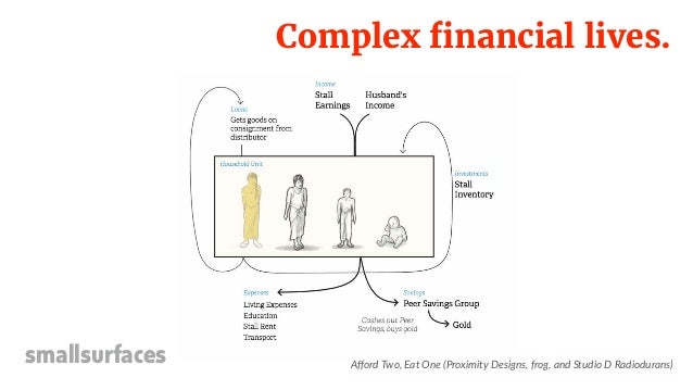Complex financial lives. smallsurfaces Afford Two, Eat One (Proximity Designs, frog, and Studio D Radiodurans)