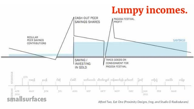 Lumpy incomes. smallsurfaces Afford Two, Eat One (Proximity Designs, frog, and Studio D Radiodurans)