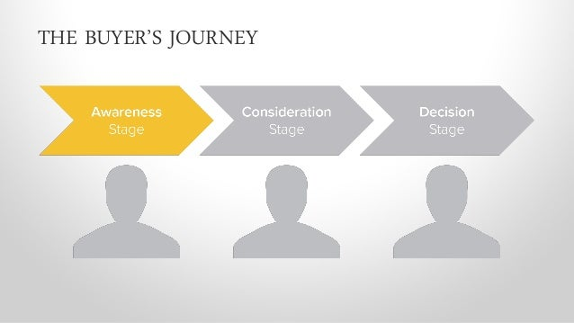 AN IN-DEPTH UNDERSTANDING OF YOUR BUYER'S JOURNEY IS THE FOUNDATION OF A SUCCESSFUL EMAIL MARKETING STRATEGY.