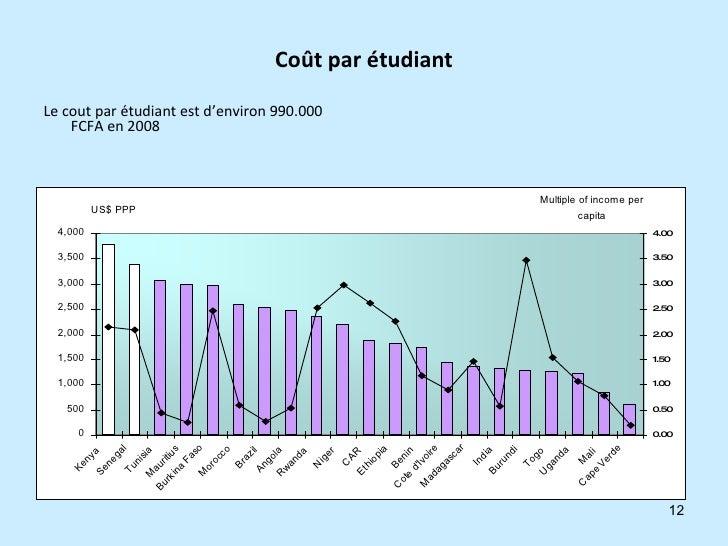 Coût par étudiant <ul><li>Le cout par étudiant est d'environ 990.000 FCFA en 2008 </li></ul>
