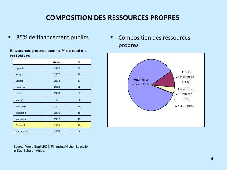 COMPOSITION DES RESSOURCES PROPRES  <ul><li>85% de financement publics  </li></ul><ul><li>Composition des ressources propr...