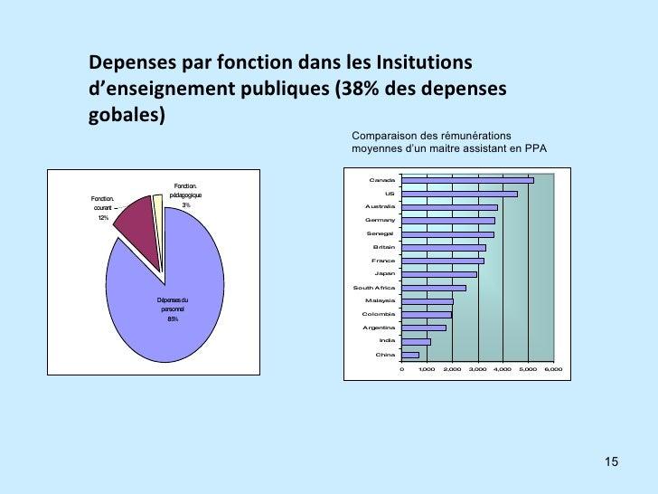 Depenses par fonction dans les Insitutions d'enseignement publiques (38% des depenses gobales) Comparaison des rémunératio...