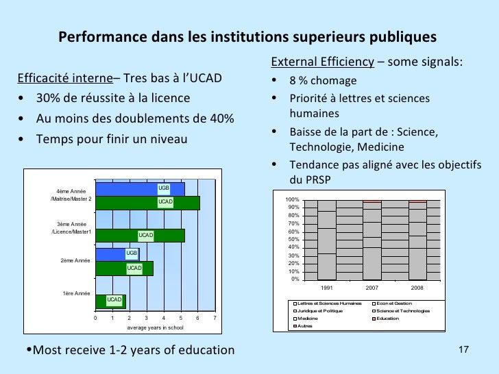 Performance dans les institutions superieurs publiques  <ul><li>Efficacité interne – Tres bas à l'UCAD </li></ul><ul><li>3...