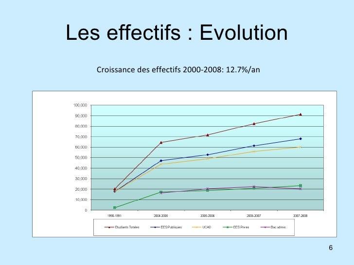Les effectifs : Evolution Croissance des effectifs 2000-2008: 12.7%/an