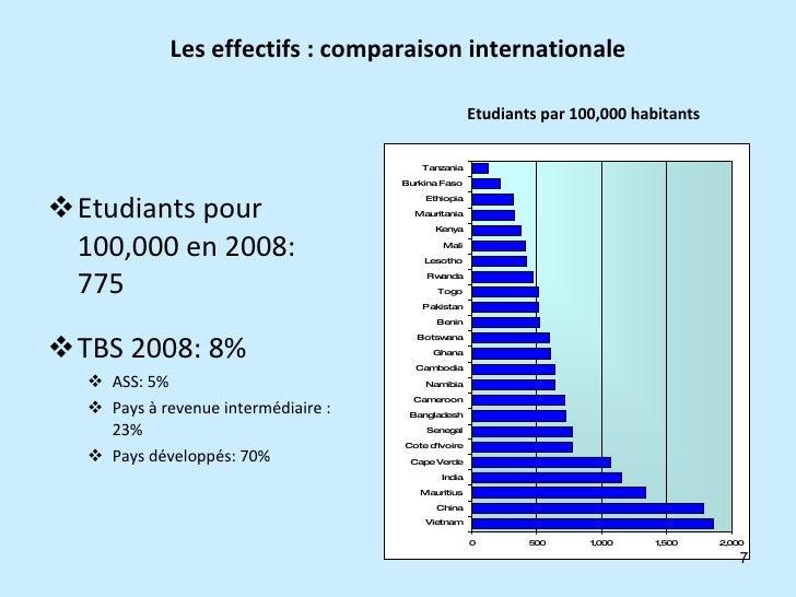 Les effectifs : comparaison internationale <ul><li>Etudiants pour 100,000 en 2008: 775  </li></ul><ul><li>TBS 2008: 8% </l...