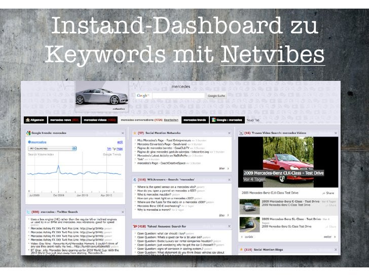Instand-Dashboard zu Keywords mit Netvibes