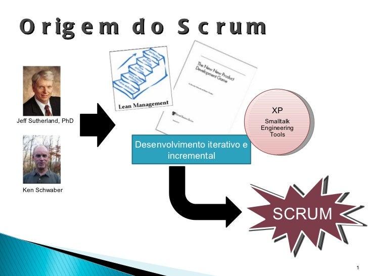 Origem do Scrum Desenvolvimento iterativo e incremental Jeff Sutherland, PhD Ken Schwaber SCRUM XP Smalltalk Engineering T...