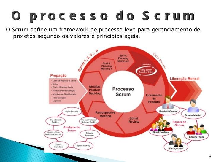 O processo do Scrum O  Scrum  define um framework de processo leve para gerenciamento de projetos segundo os valores e pri...