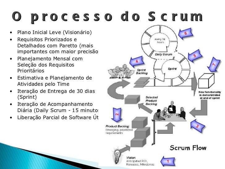 O processo do Scrum <ul><li>Plano Inicial Leve (Visionário) </li></ul><ul><li>Requisitos Priorizados e Detalhados com Pare...