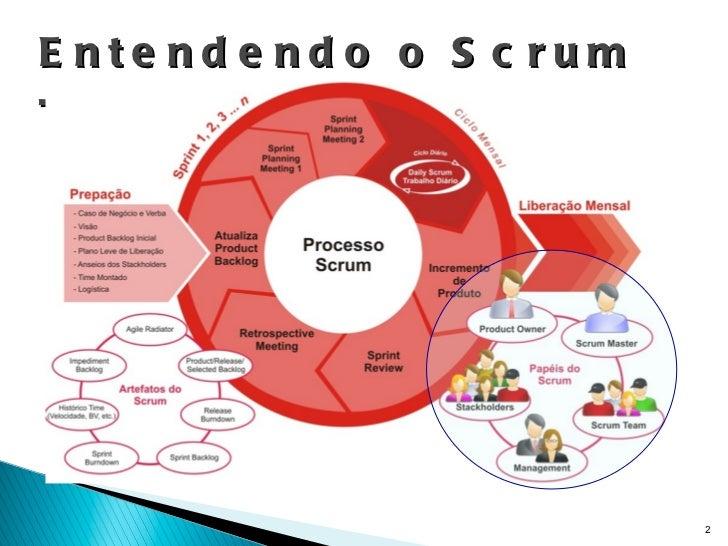 Entendendo o Scrum – Papéis