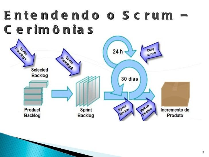 Entendendo o Scrum – Cerimônias