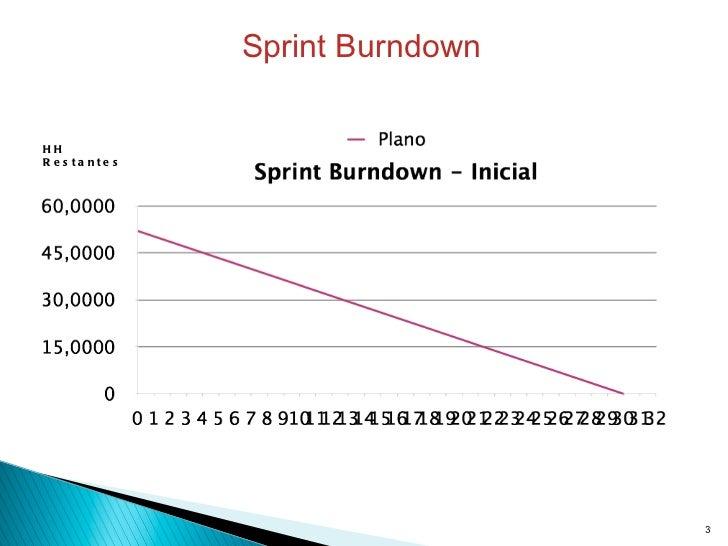 HH Restantes Sprint Burndown