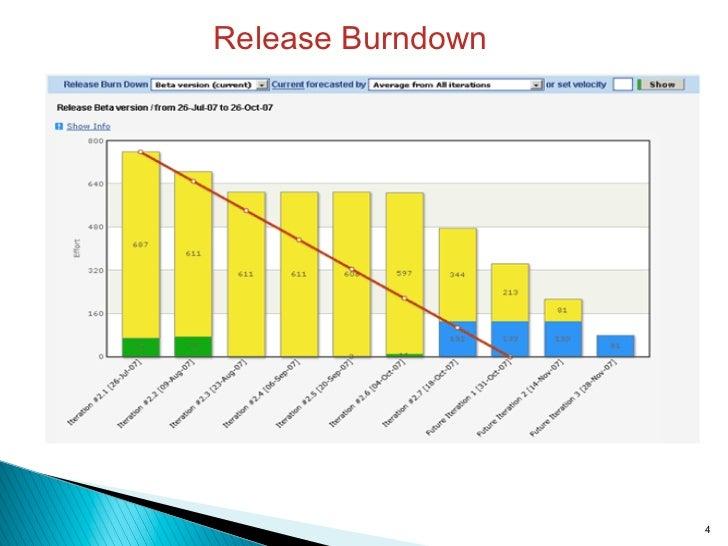 Release Burndown