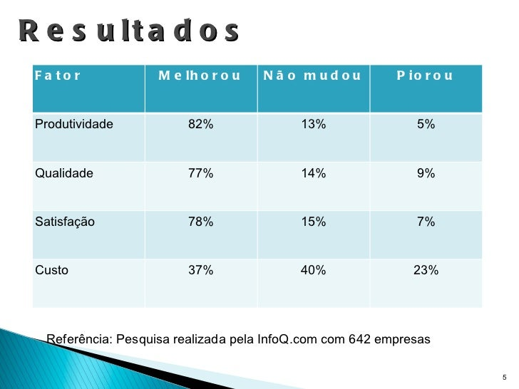 Resultados Referência: Pesquisa realizada pela InfoQ.com com 642 empresas Fator Melhorou Não mudou Piorou Produtividade 82...