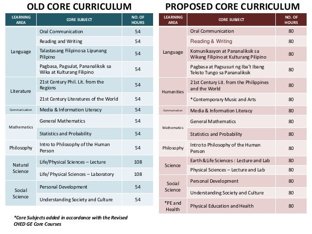 Senior hsp update as of oct 2013 – Core Curriculum Worksheets