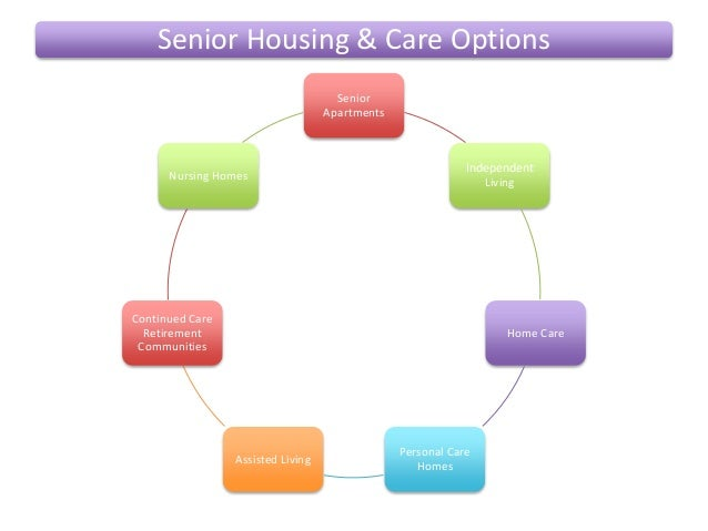 Senior Care And Housing Options Assisted Choice