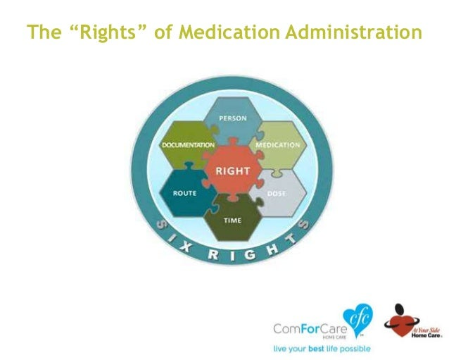 """The """"Rights"""" of Medication Administration"""