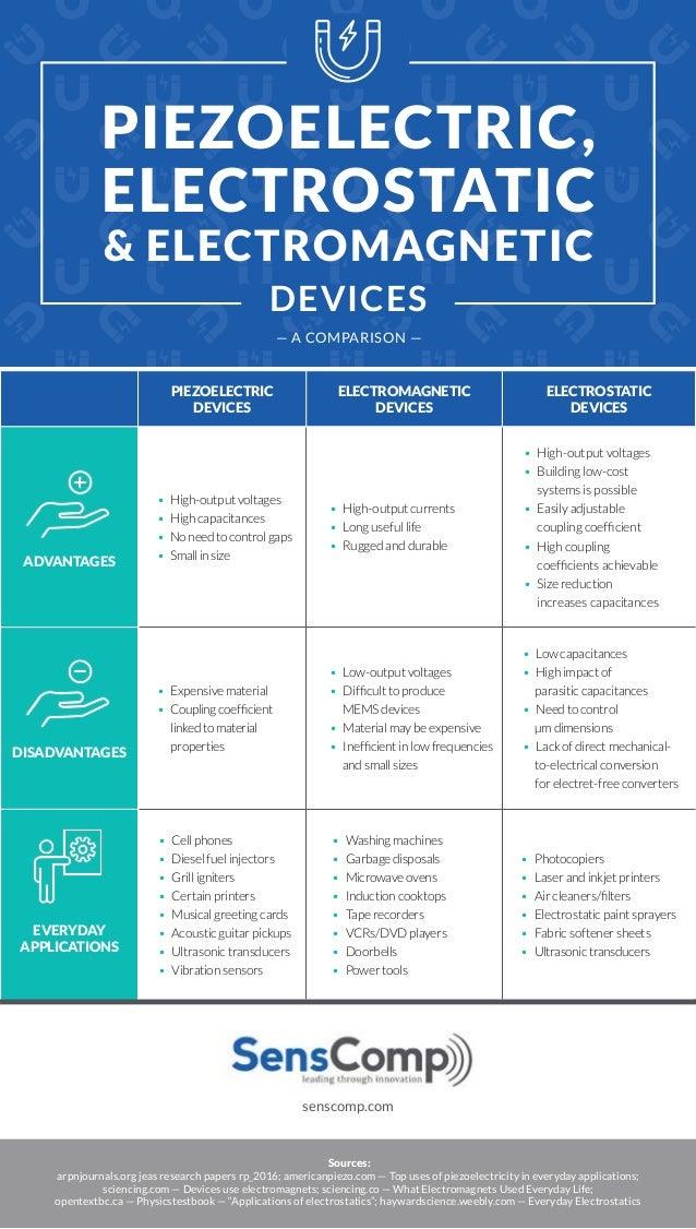 Piezoelectric, Electrostatic & Electromagnetic Devices: A Comparison