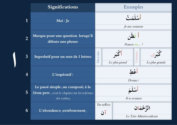 Significations                                                  Exemples    1                    Moi / Je                 ...