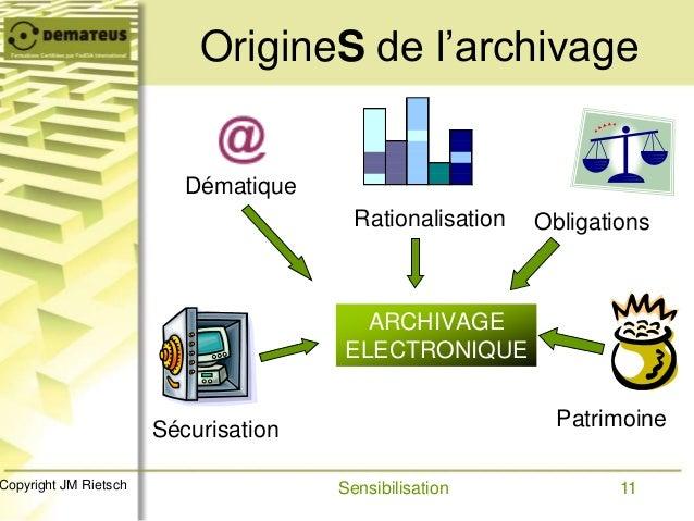 11Copyright JM Rietsch OrigineS de l'archivage ARCHIVAGE ELECTRONIQUE Dématique Rationalisation Obligations Sécurisation P...