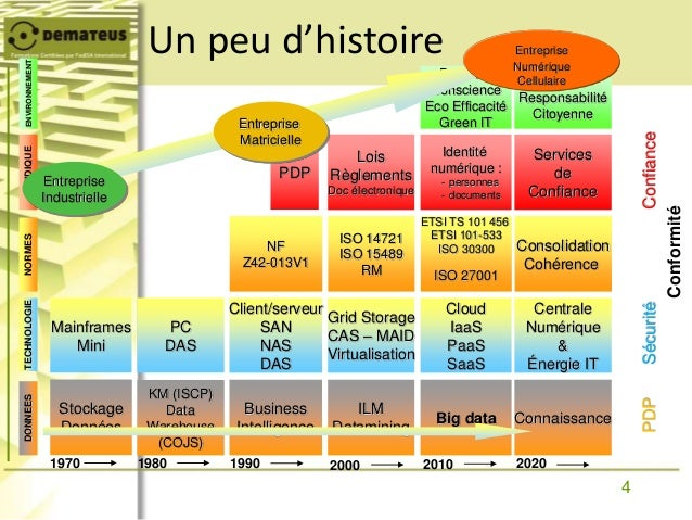 4 Prise de Conscience Eco Efficacité Green IT 1970 2010 20202000 ILM Datamining Grid Storage CAS – MAID Virtualisation Loi...