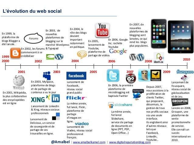 Sensibilisation des PME au web social: enjeux et stratégies gagnantes Slide 3