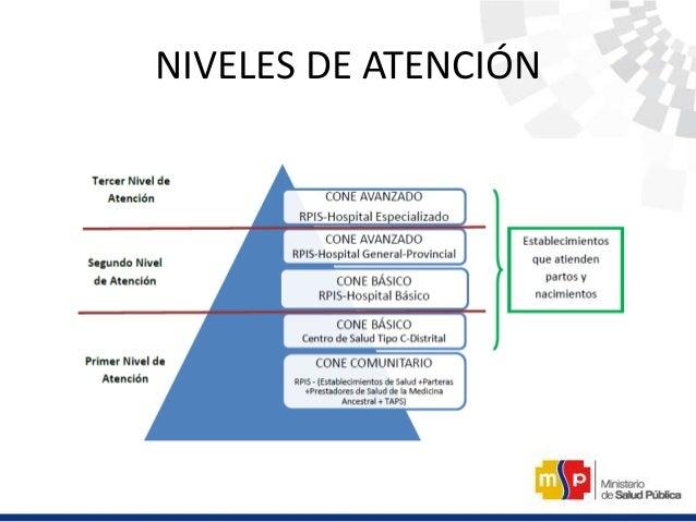NIVEL CONE COMUNITARIO CONCEPTO • Se define como un Modelo de organización y coordinación para la Atención Materno y Neona...