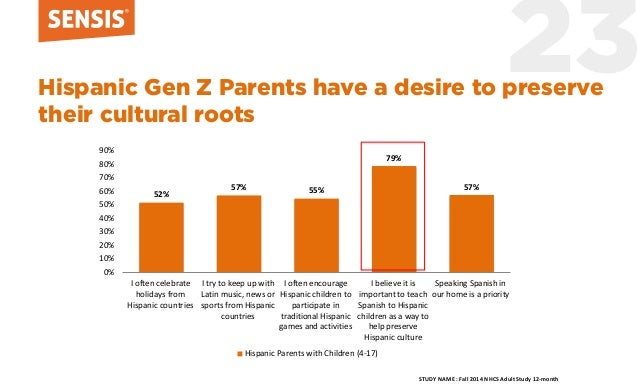 23Hispanic Gen Z Parents have a desire to preserve their cultural roots 52% 57% 55% 79% 57% 0% 10% 20% 30% 40% 50% 60% 70%...