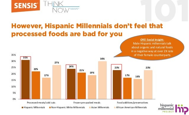 101However, Hispanic Millennials don't feel that processed foods are bad for you 31% 24% 23%22% 21% 17%17% 19% 16% 27% 30%...