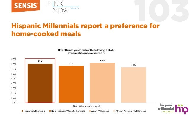103Hispanic Millennials report a preference for home-cooked meals 81% 77% 83% 74% 0% 10% 20% 30% 40% 50% 60% 70% 80% 90% N...