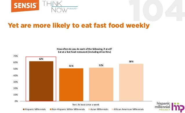 104Yet are more likely to eat fast food weekly 62% 51% 52% 58% 0% 10% 20% 30% 40% 50% 60% 70% Net: At least once a week Hi...