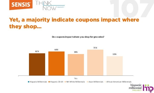 107Yet, a majority indicate coupons impact where they shop… 61% 66% 59% 71% 53% Yes Hispanic Millennials Hispanic 35-64 NH...